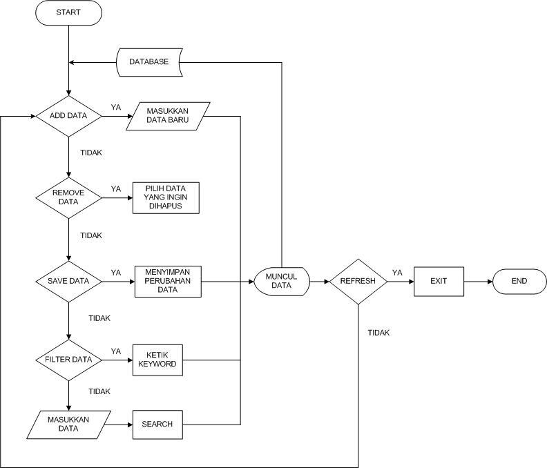 Flowchart aplikasi database menggunakan vb 2010 kelompok 27 ti 2011 share this ccuart Choice Image